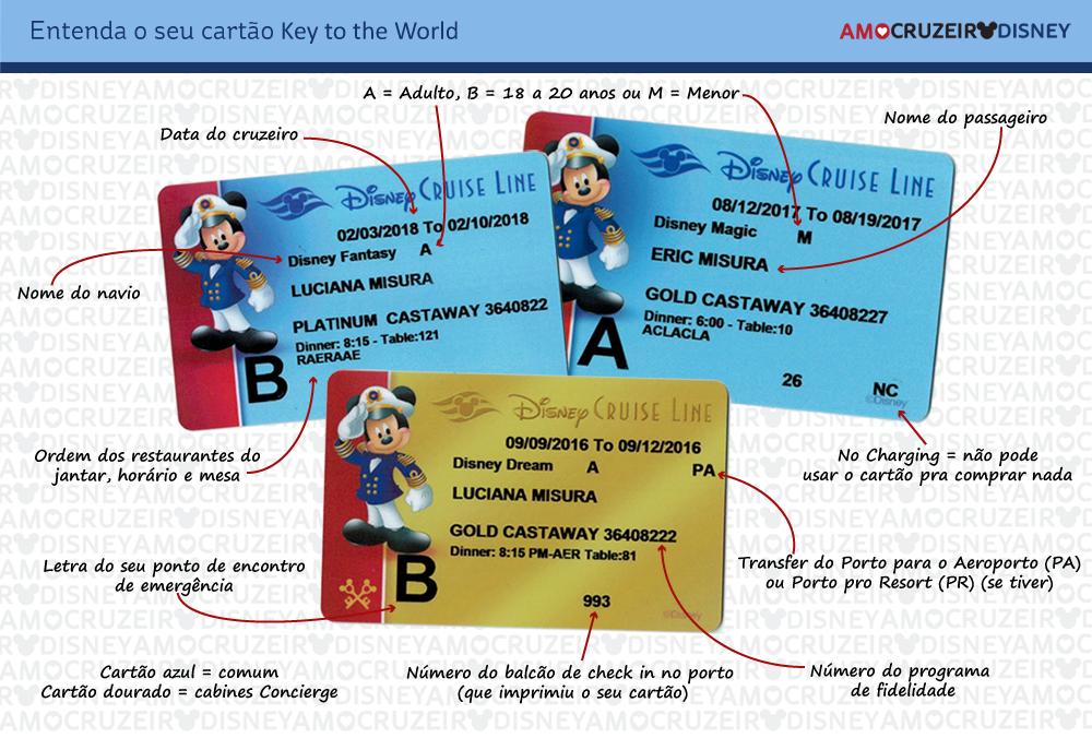 cartão Key to the World